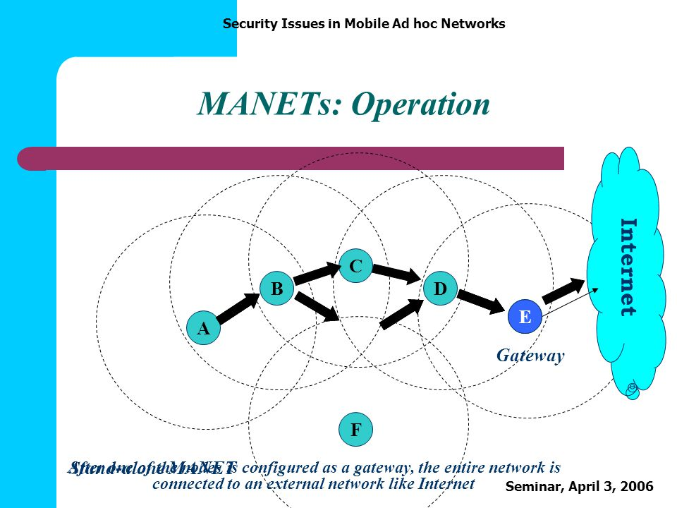 MANETs: Operation Internet C B D E A E F Gateway Stand-alone MANET