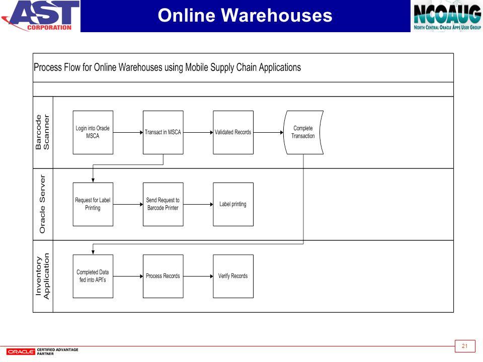 Online Warehouses
