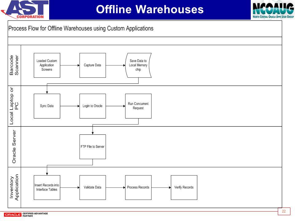 Offline Warehouses