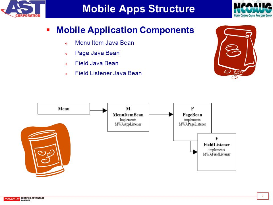 Mobile Apps Structure Mobile Application Components