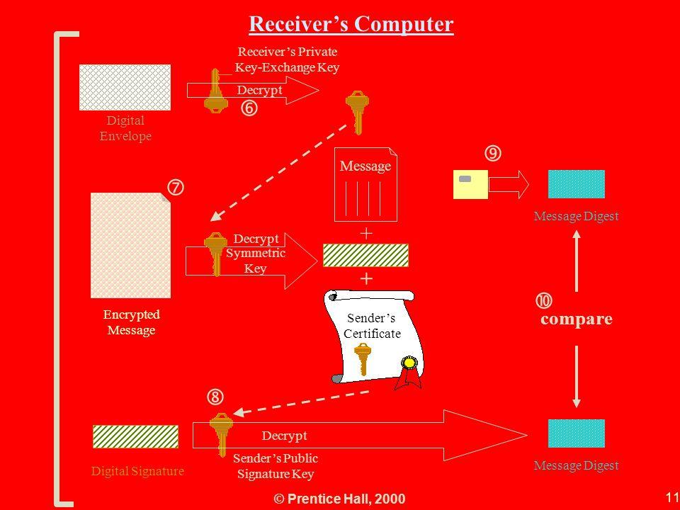 Receiver's Computer   +   
