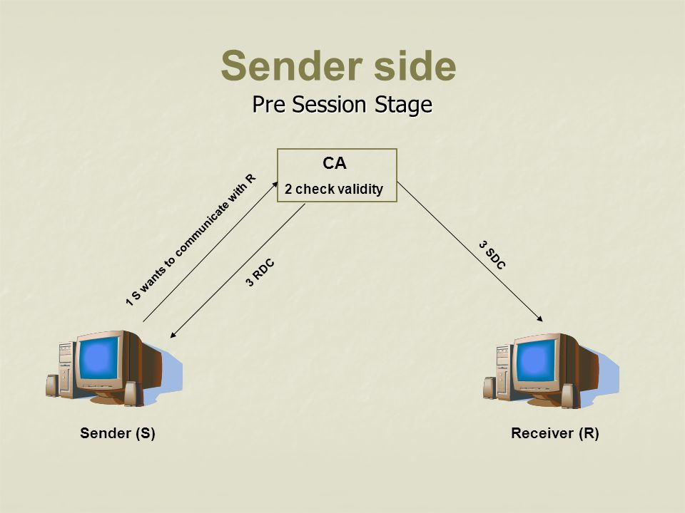 Sender side Pre Session Stage CA Sender (S) Receiver (R)
