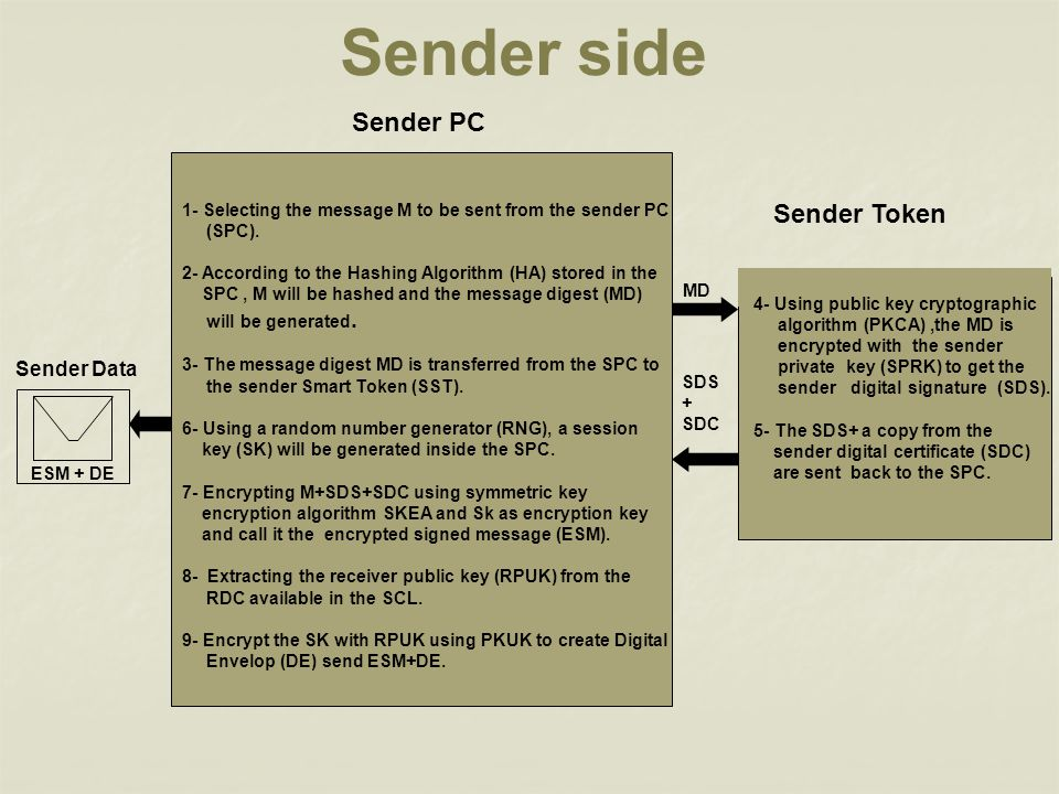 Sender side Sender PC Sender Token Sender Data