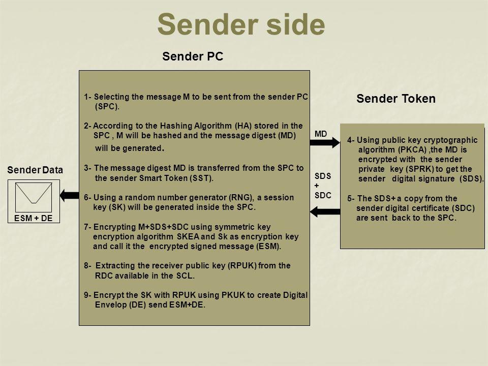 Sender side Sender PC Sender Token Sender Data