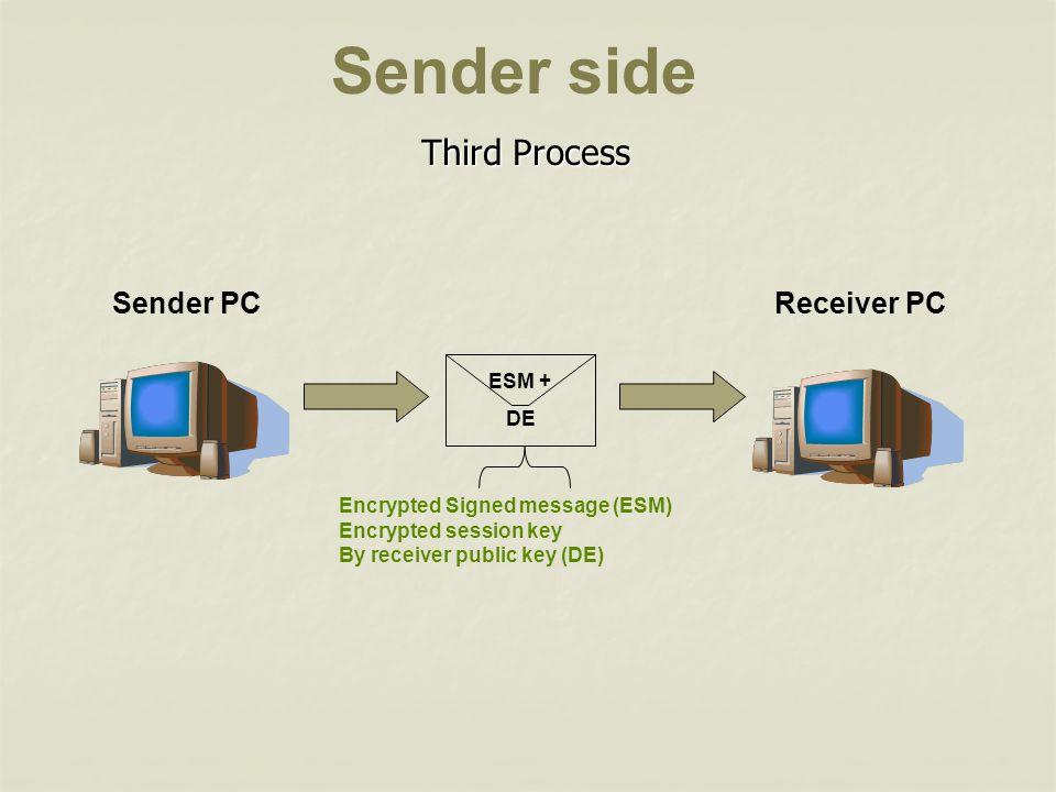 Sender side Third Process Sender PC Receiver PC ESM + DE