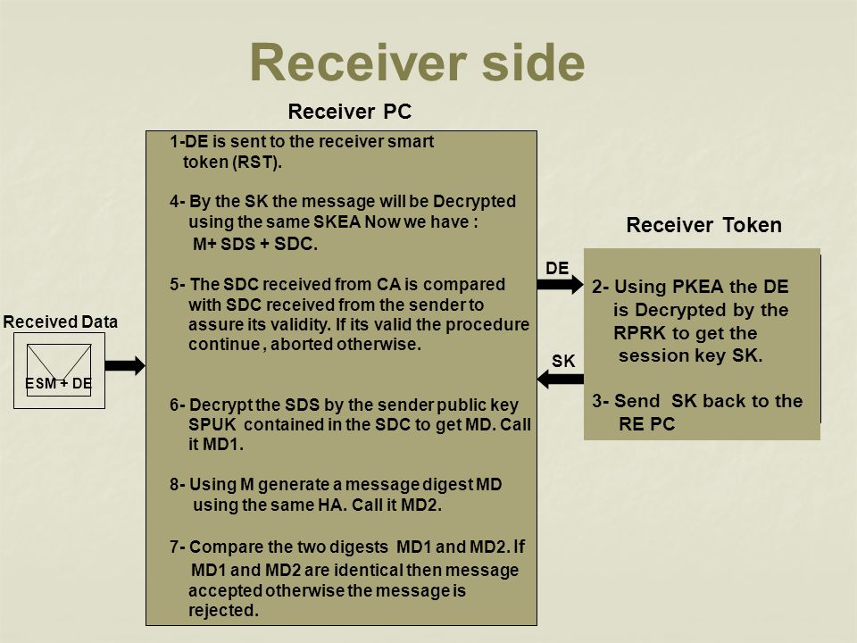 Receiver side Receiver PC Receiver Token 2- Using PKEA the DE