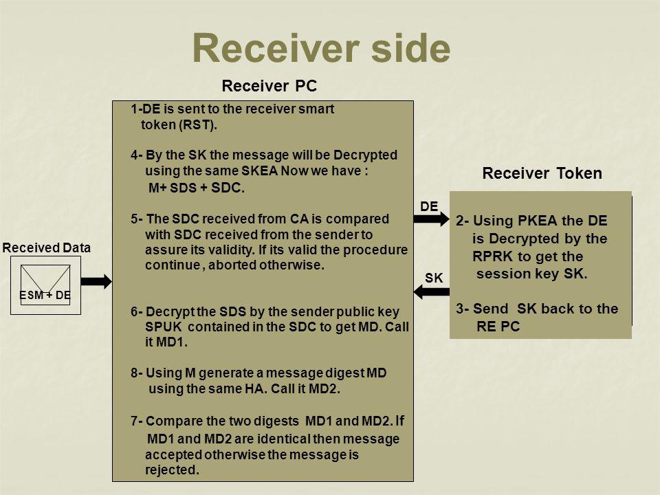 Receiver side Receiver PC Receiver Token 2- Using PKEA the DE