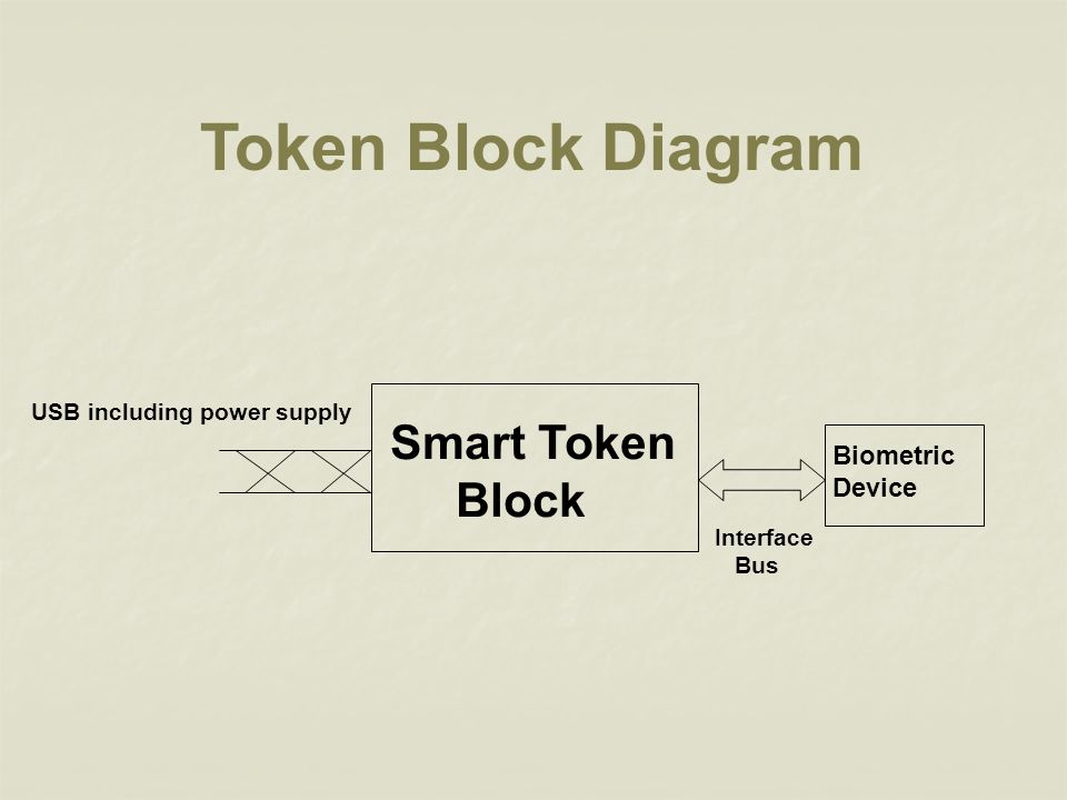 Token Block Diagram Smart Token Block Biometric Device
