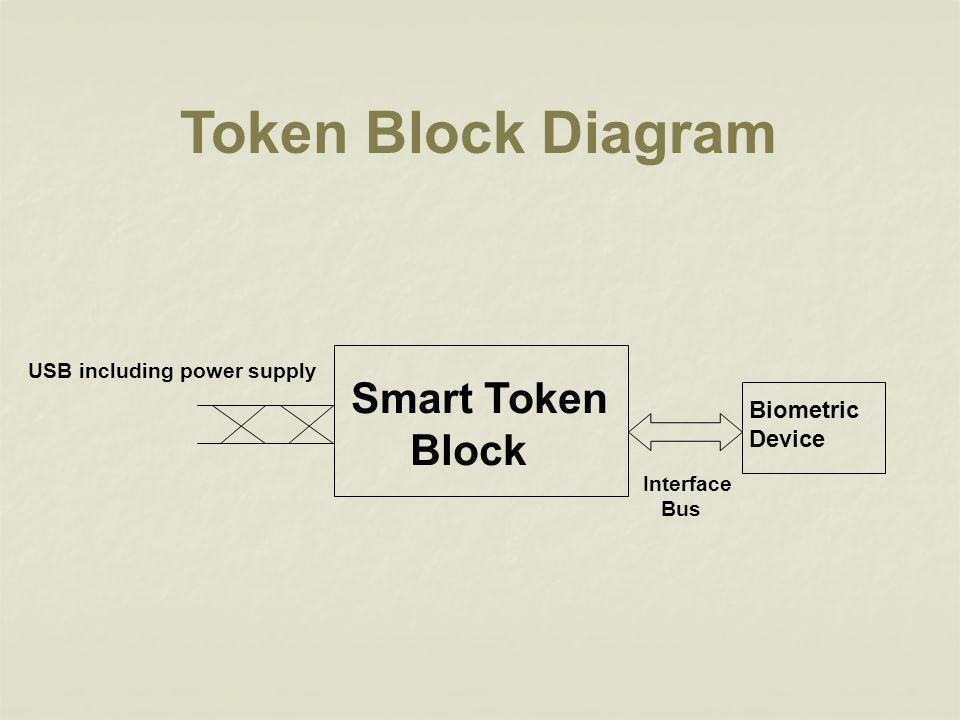 Token Block Diagram Smart Token Block Biometric Device