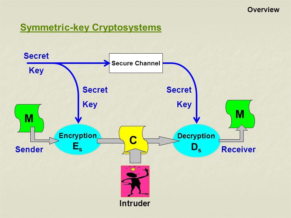 M C Symmetric-key Cryptosystems Es Ds Sender Receiver Secret Key