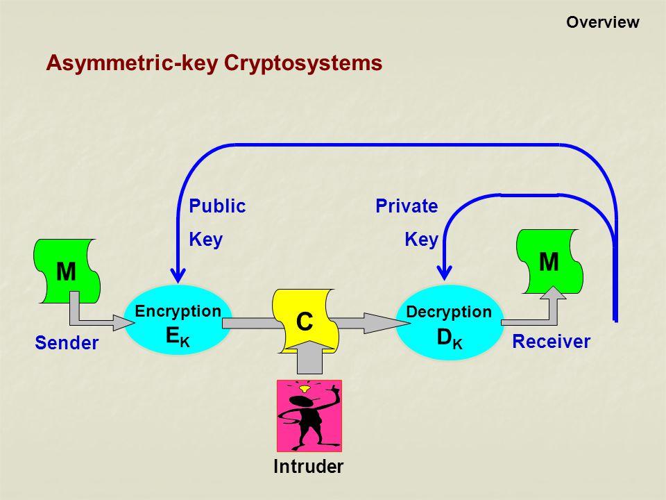 M C Asymmetric-key Cryptosystems EK DK Sender Receiver Public Key