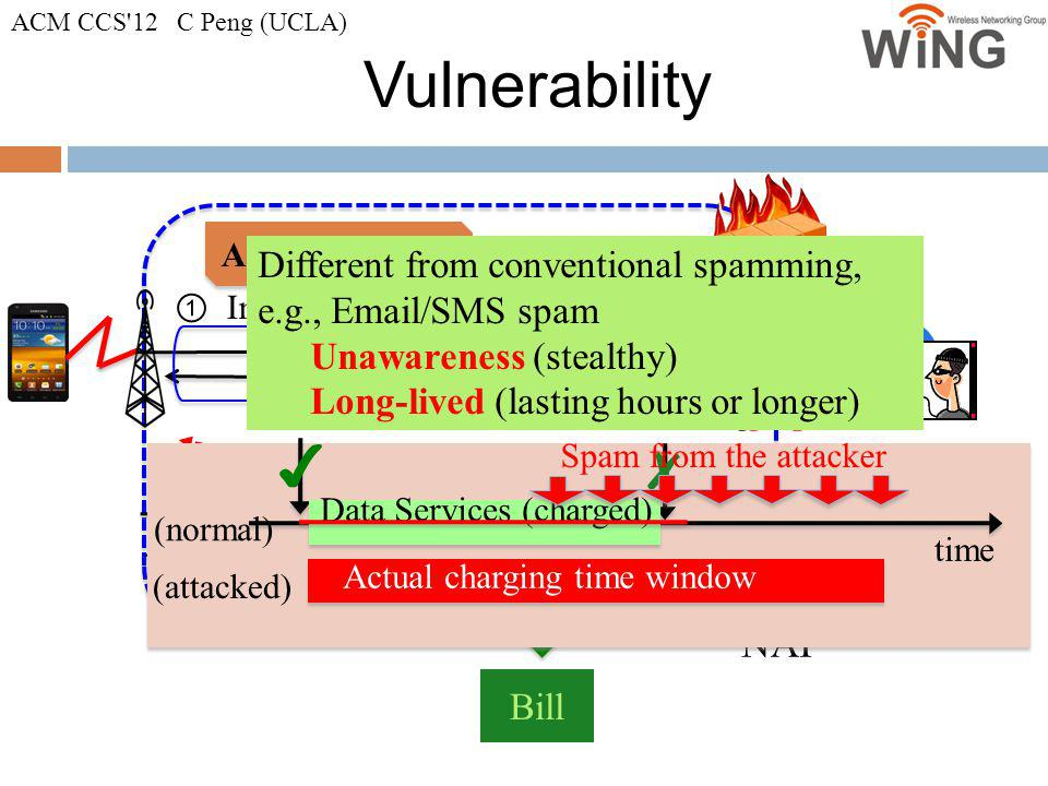 Vulnerability ✔ ✗ E-attacker NAT Different from conventional spamming,