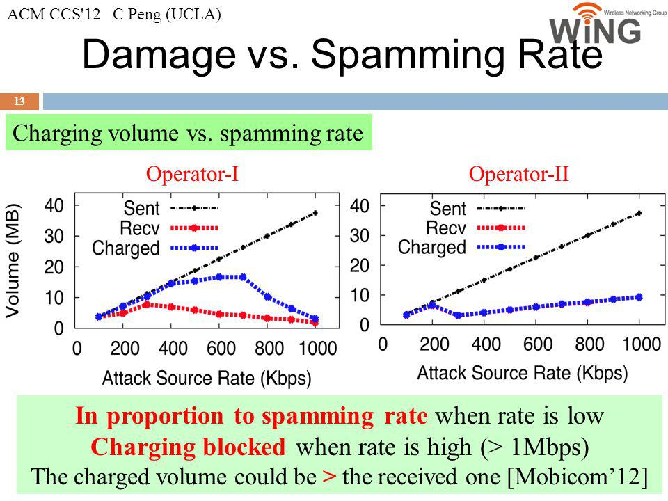 Damage vs. Spamming Rate