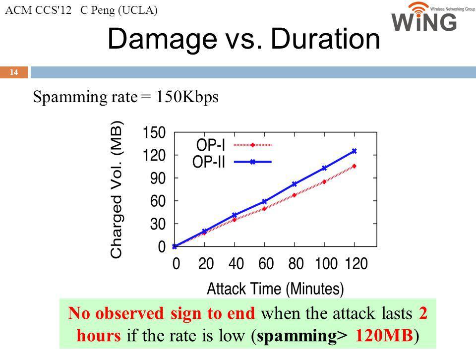 ACM CCS 12 C Peng (UCLA) Damage vs. Duration. Spamming rate = 150Kbps.