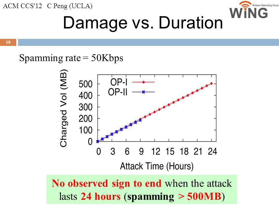 ACM CCS 12 C Peng (UCLA) Damage vs. Duration. Spamming rate = 50Kbps.