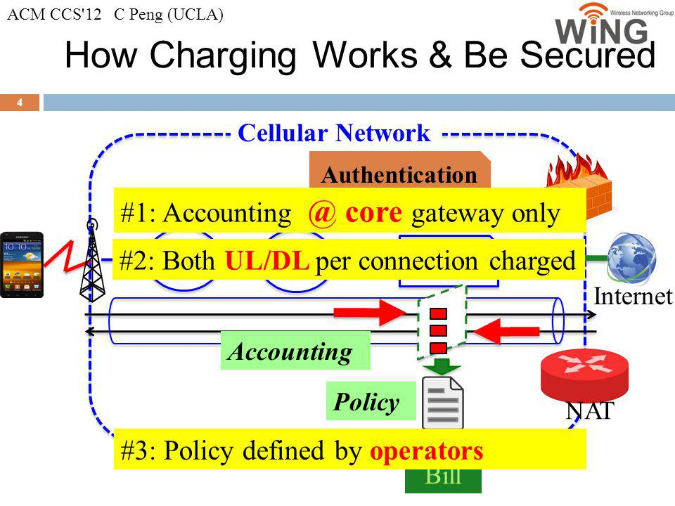 How Charging Works & Be Secured