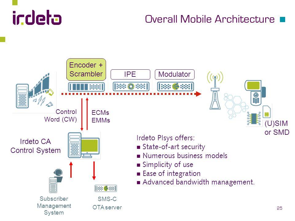 Overall Mobile Architecture