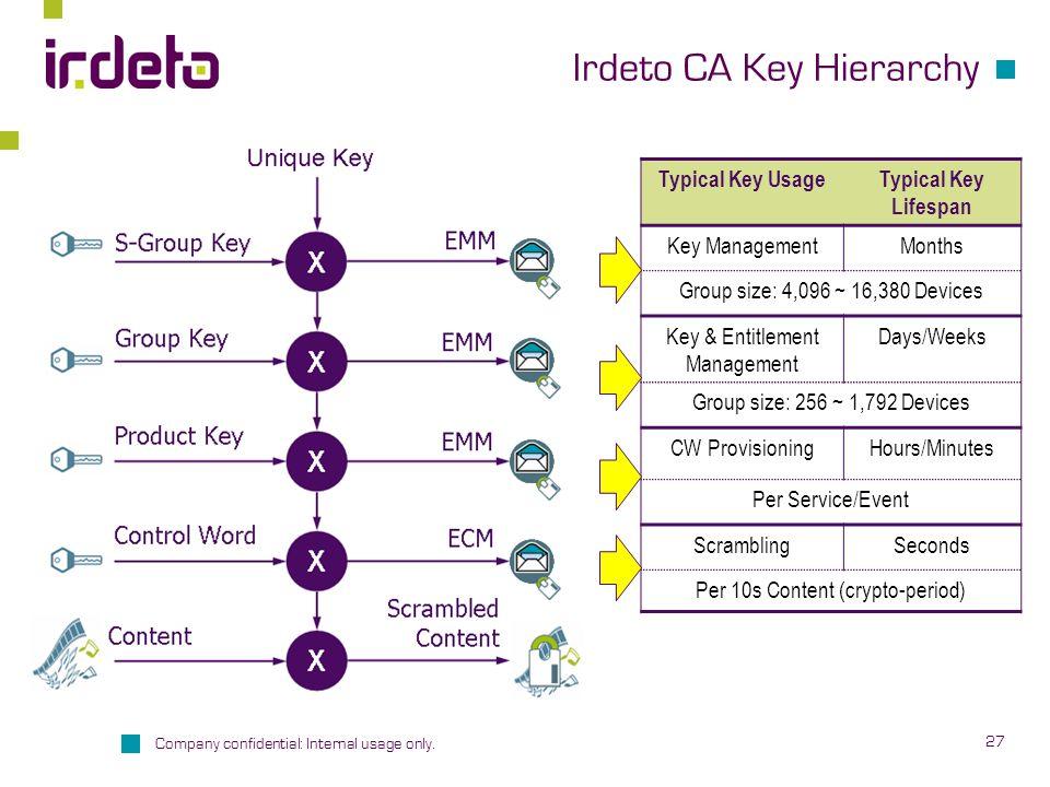 Irdeto CA Key Hierarchy