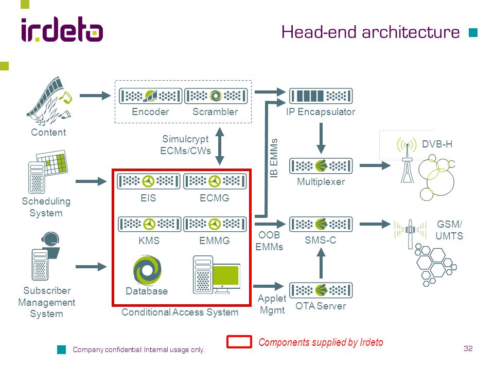 Head-end architecture