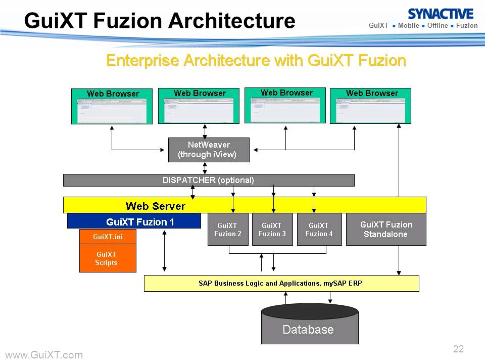 GuiXT Fuzion Architecture