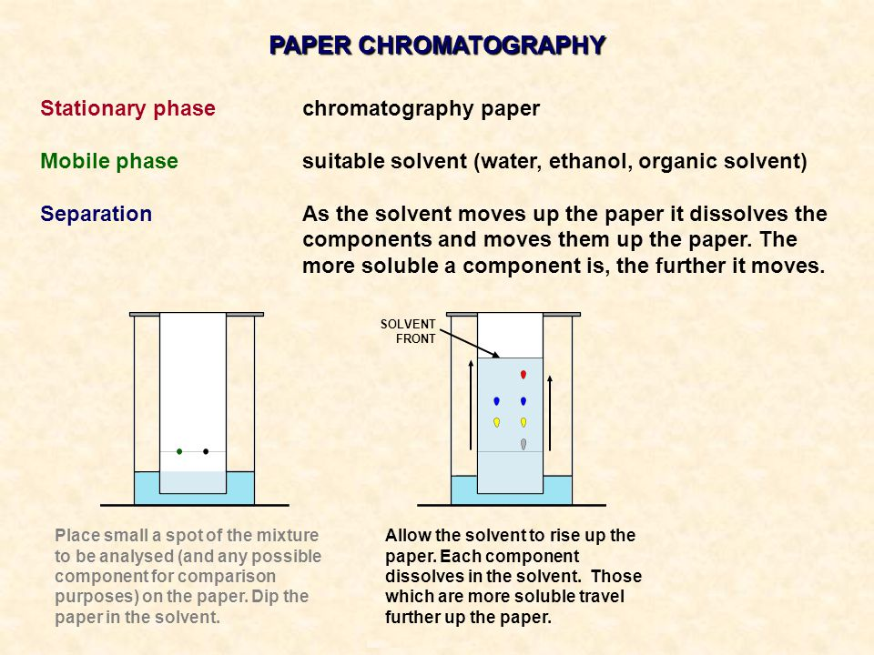PAPER CHROMATOGRAPHY Stationary phase chromatography paper