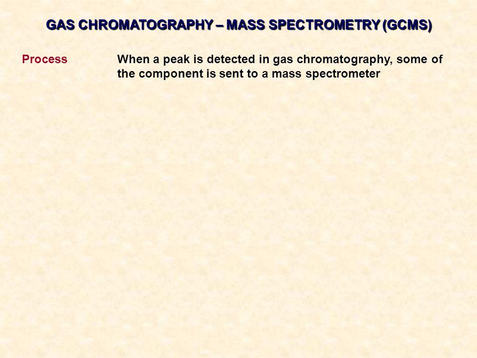 GAS CHROMATOGRAPHY – MASS SPECTROMETRY (GCMS)