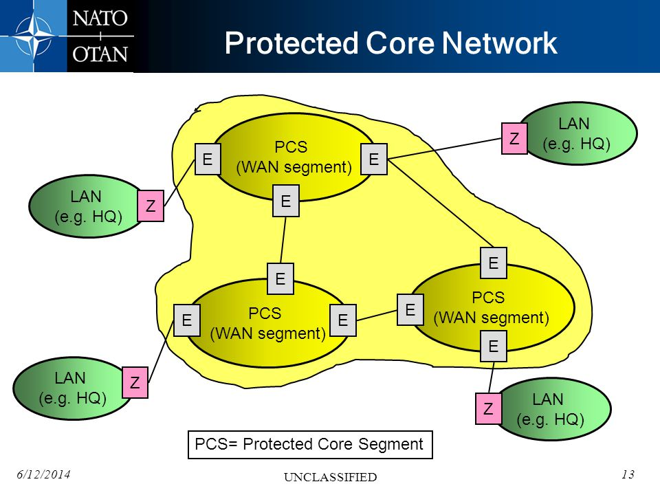 Protected Core Network