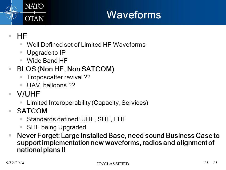 Waveforms HF V/UHF BLOS (Non HF, Non SATCOM) SATCOM