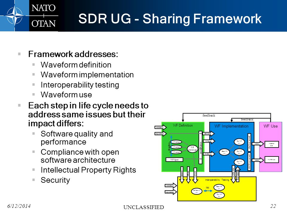 SDR UG - Sharing Framework