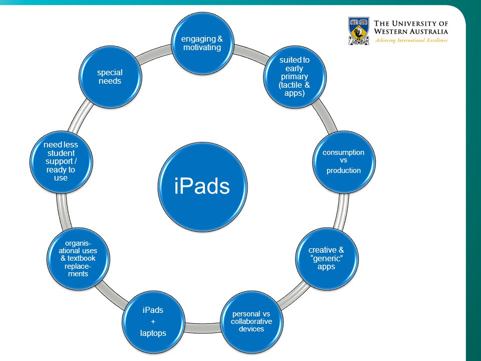 iPads engaging & motivating suited to early primary (tactile & apps)