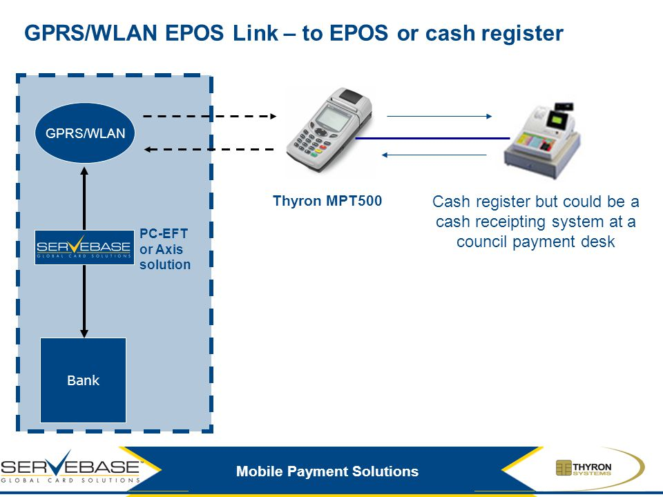 GPRS/WLAN EPOS Link – to EPOS or cash register