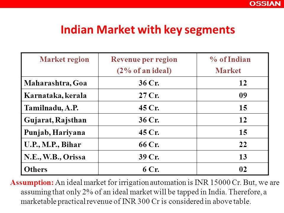 Indian Market with key segments