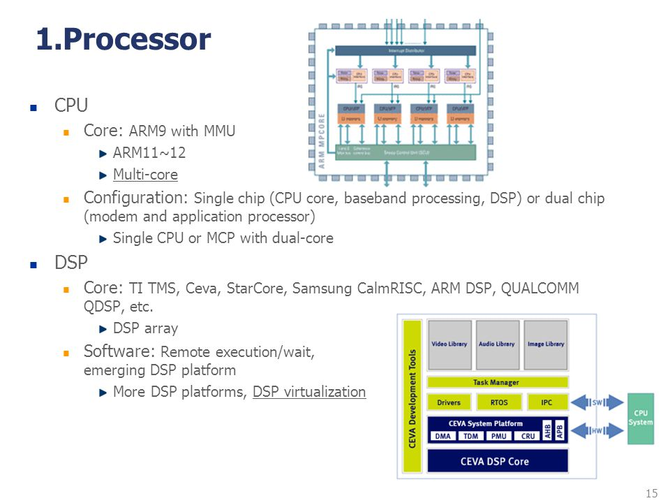 1.Processor CPU DSP Core: ARM9 with MMU