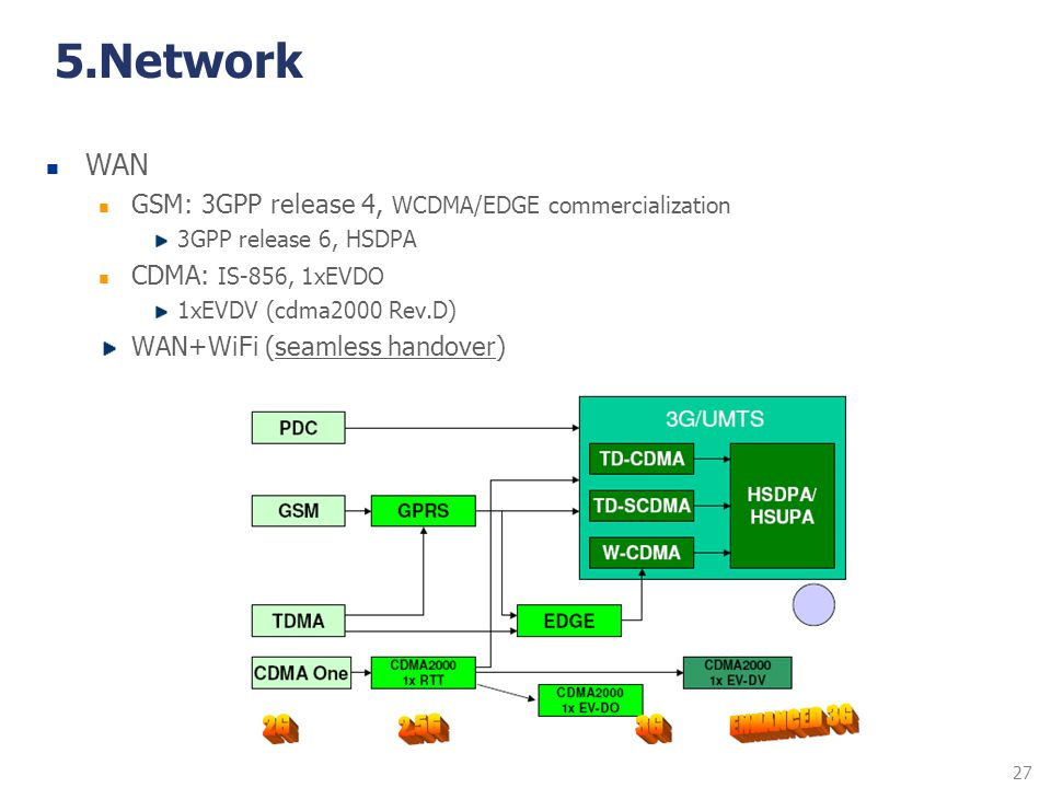 5.Network WAN GSM: 3GPP release 4, WCDMA/EDGE commercialization