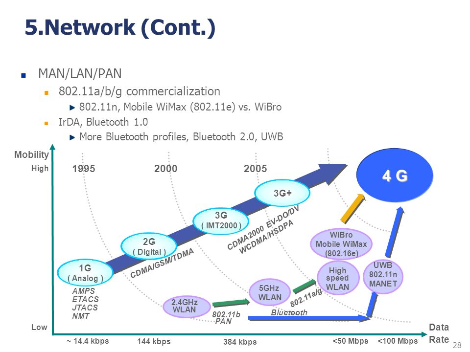 5.Network (Cont.) 4 G MAN/LAN/PAN a/b/g commercialization