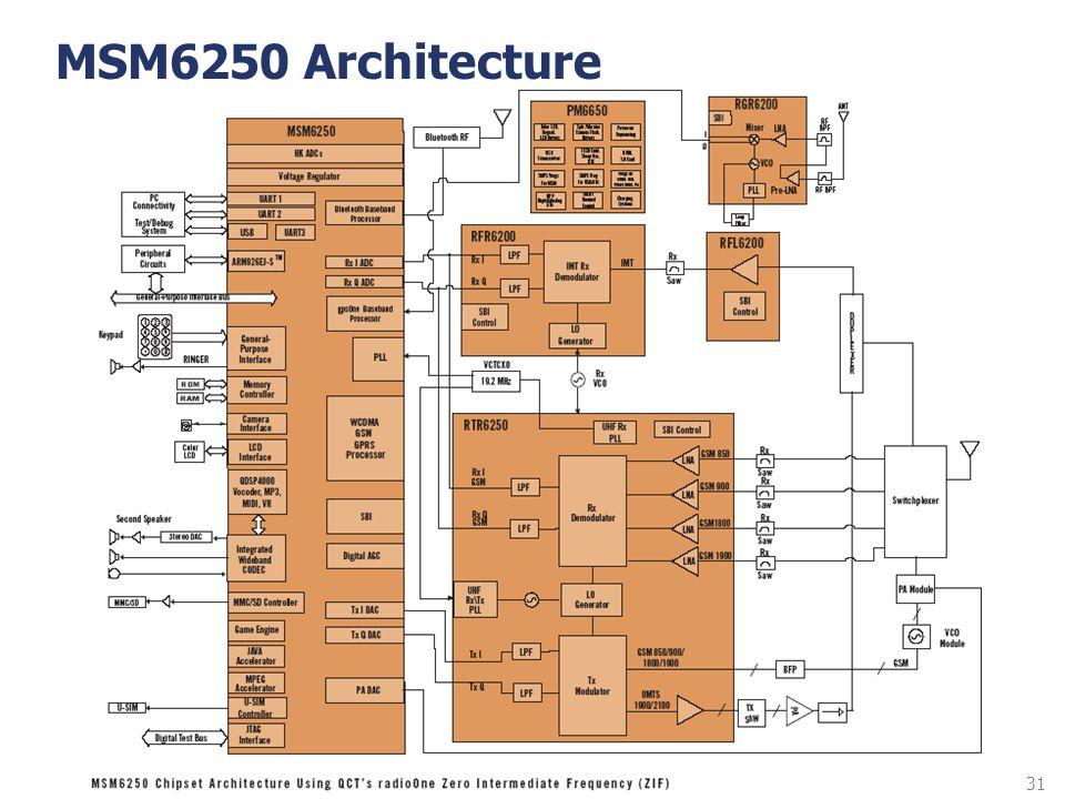 MSM6250 Architecture