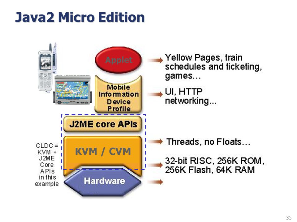 Java2 Micro Edition Applet KVM / CVM