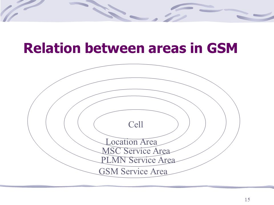 Relation between areas in GSM