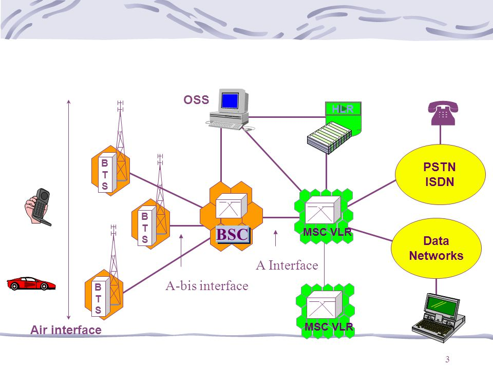 ( BSC A Interface A-bis interface OSS PSTN ISDN Data Networks