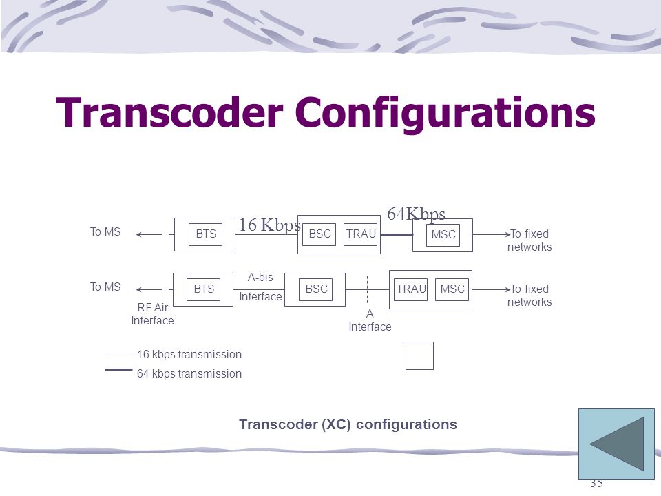 Transcoder Configurations