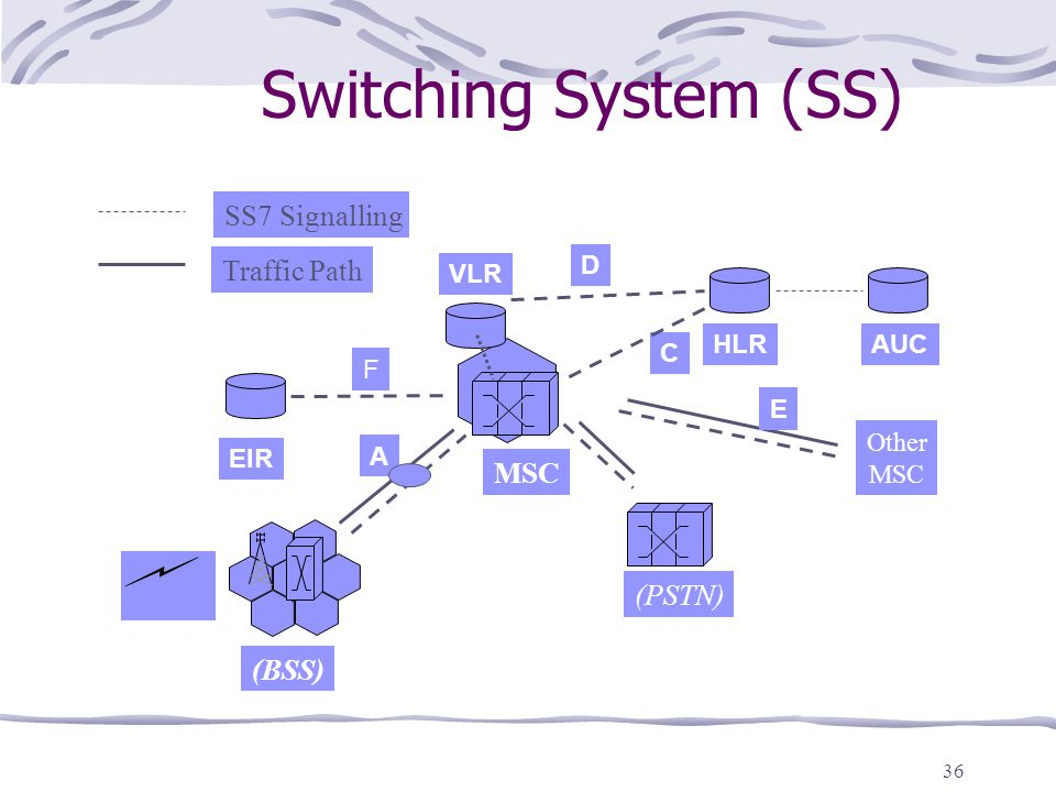 Switching System (SS) SS7 Signalling Traffic Path MSC (PSTN) (BSS) D