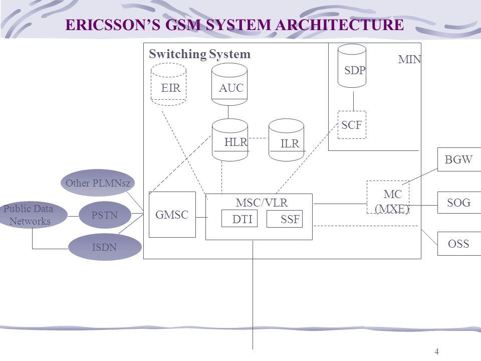 ERICSSON'S GSM SYSTEM ARCHITECTURE