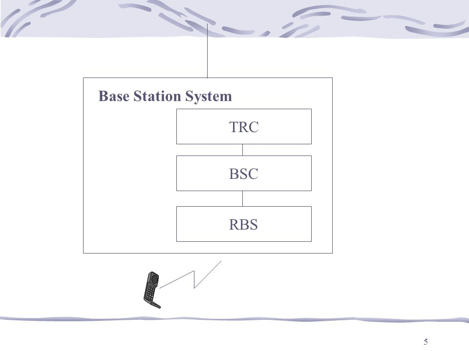TRC BSC RBS Base Station System