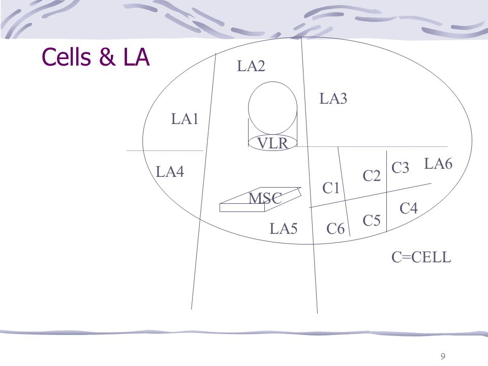 Cells & LA LA2 LA3 LA1 VLR LA6 C3 LA4 C2 C1 MSC C4 C5 LA5 C6 C=CELL