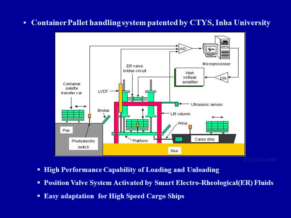• Container Pallet handling system patented by CTYS, Inha University