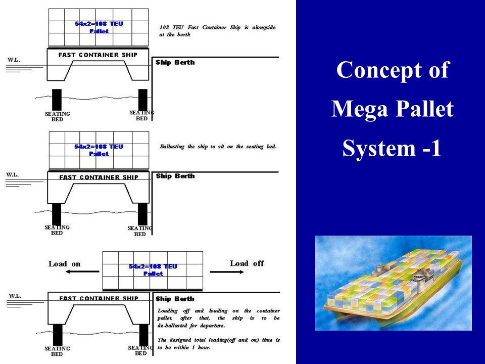 Concept of Mega Pallet System -1