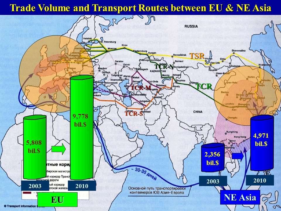 Trade Volume and Transport Routes between EU & NE Asia