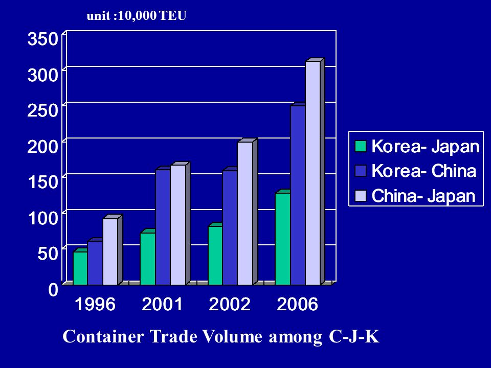 Container Trade Volume among C-J-K