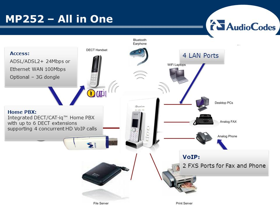 MP252 – All in One 4 LAN Ports VoIP: 2 FXS Ports for Fax and Phone