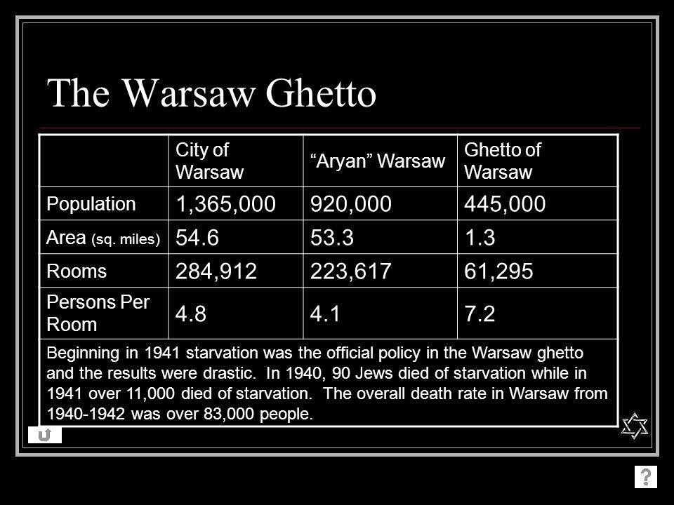 The Warsaw Ghetto City of Warsaw. Aryan Warsaw. Ghetto of Warsaw. Population. 1,365,000. 920,000.